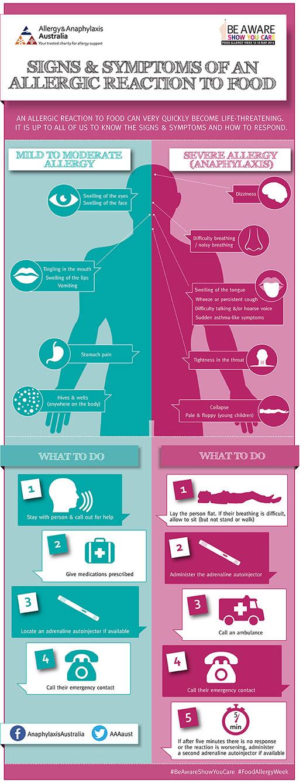 Allergy infographic